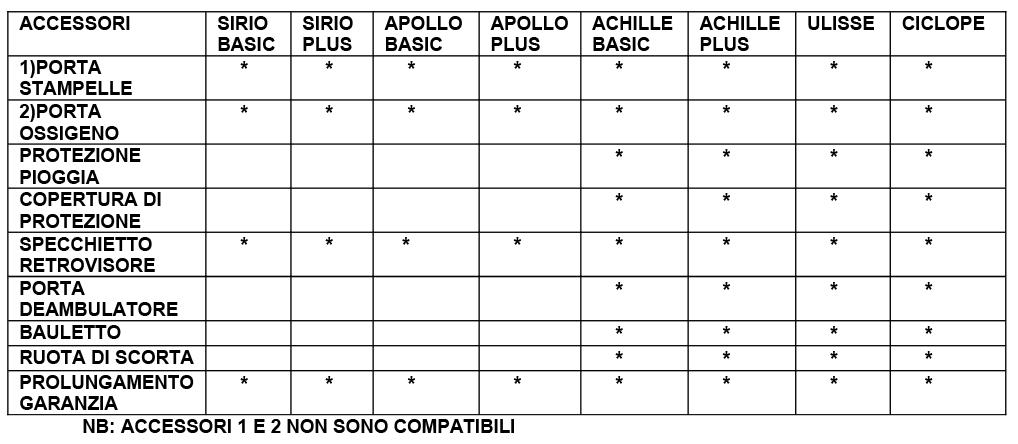 TABELLA-COMPARATIVA-ACCESSORI